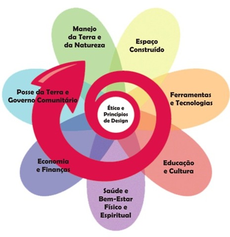 Permacultura-Sustentabilidade-Ecologica